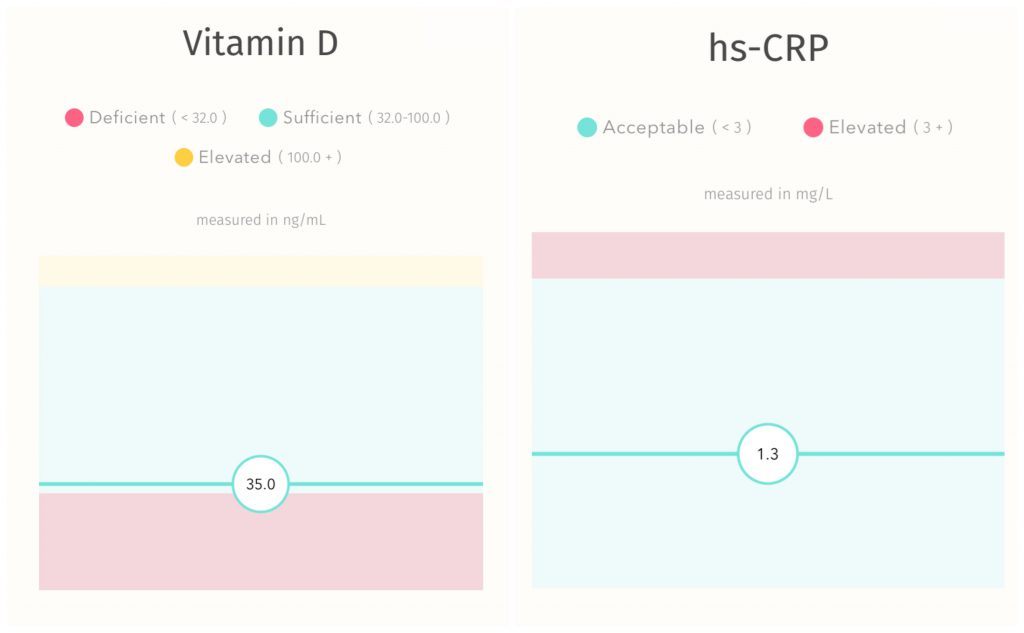PaleOMG - Checking in on Your Vitamin D Levels with EverlyWell (+special discount)